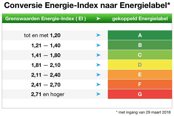 Conversie Energie-Index naar Energielabel vanaf 29 maart 2018